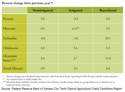 Farmland Value Changes Chart