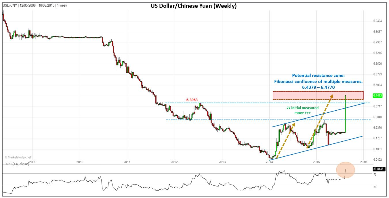 Usd Cny Surges Following China Devaluation Investing Com Usdcny Chart