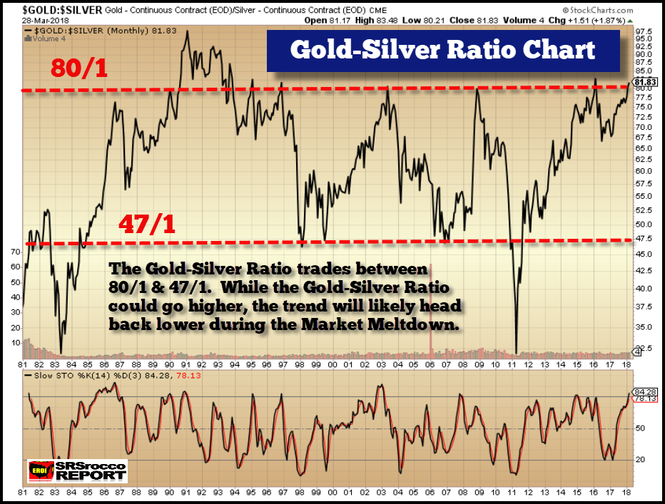 Gold-Silver Monthly Chart