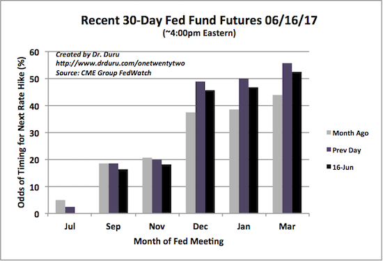 30-Day Fed Fund Futures Market