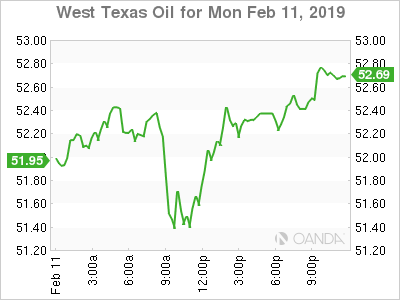 West Texas Oil Chart