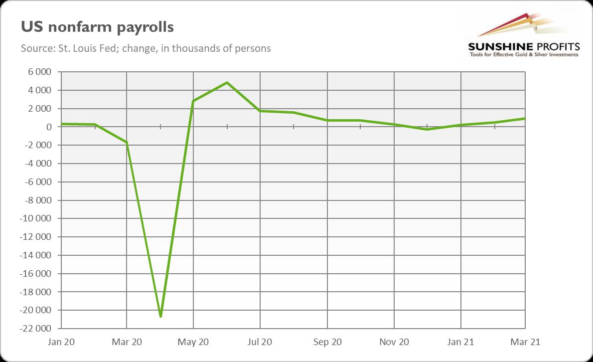 U.S. Nonfarm Payrolls.