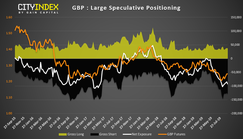 GBP Large Speculative Positioning Chart