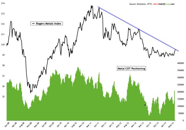 Rogers Metal Index vs Metal COT Positioning: 2008-Present