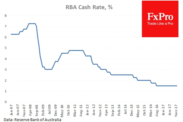 The RBA has left the cash rate on hold at 1.5%.