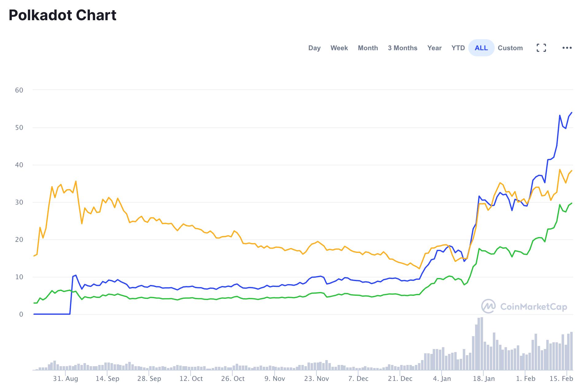Polkadot Price Trends