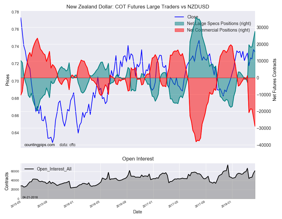 NZD: COT Futures Large Traders vs NZD/USD