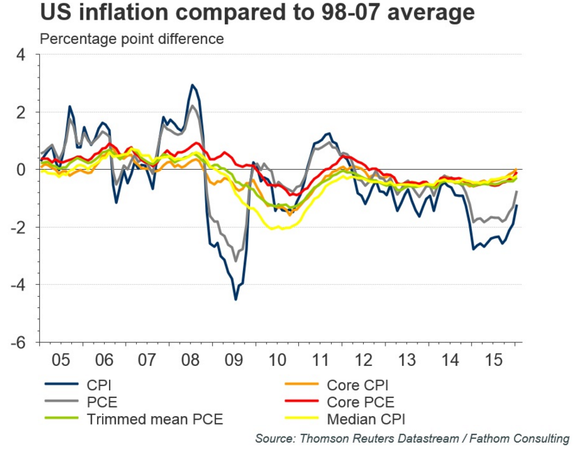 inflation investment