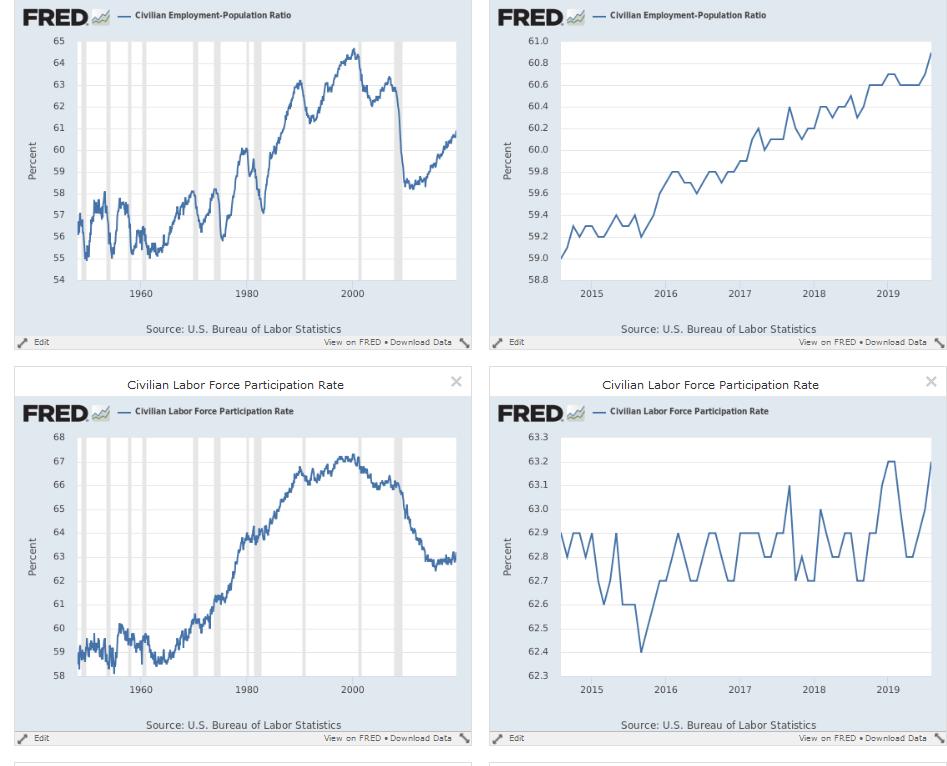 Employment/Population Ratio & The Participation Rate