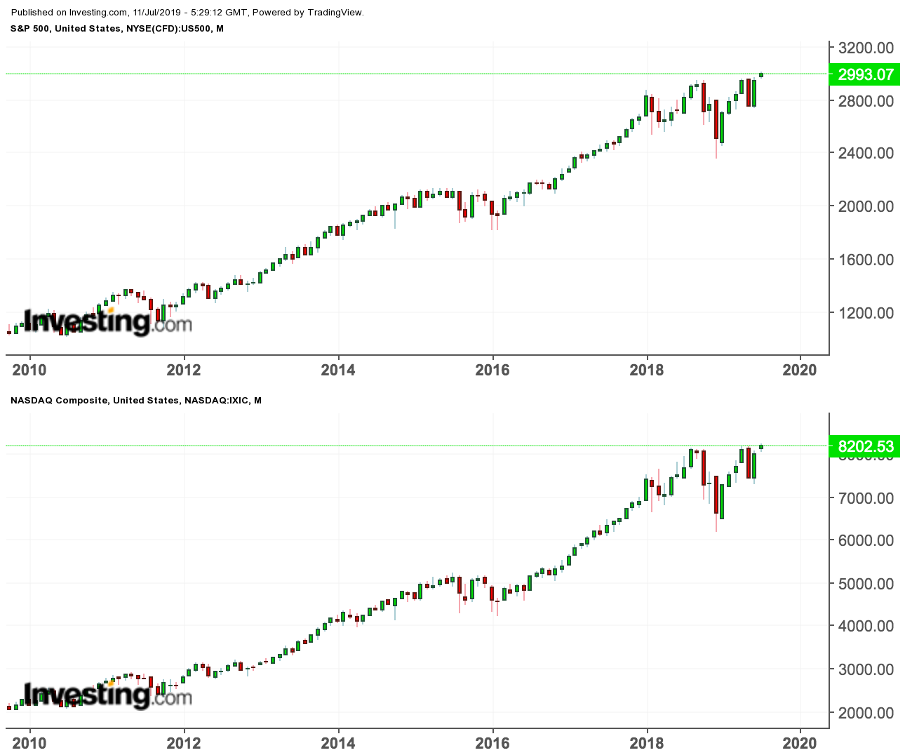 S&P500, NASDAQ Composite closed at record highs yesterday