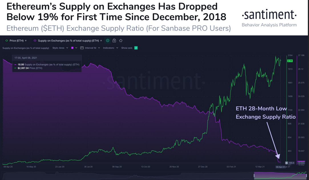 Ethereum Supply On Exchanges