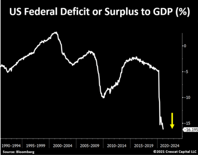 US Federal Deficit Or Surplus To GDP %