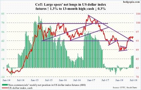 US dollar index futures