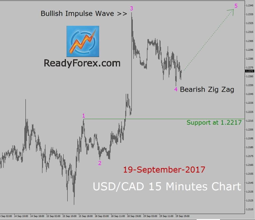 Usd Cad Elliott Wave Analysis Bullish Trend Investing Com