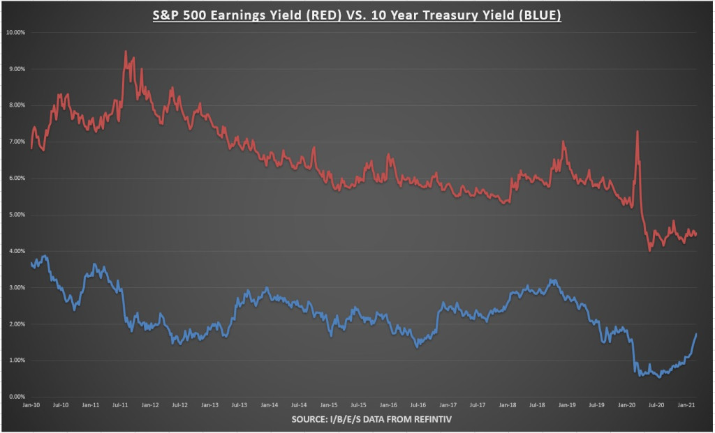 S&P 500 Earnings Yield Vs 10 Yr Treasury Yield Chart