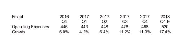 NVDA Expense Growth