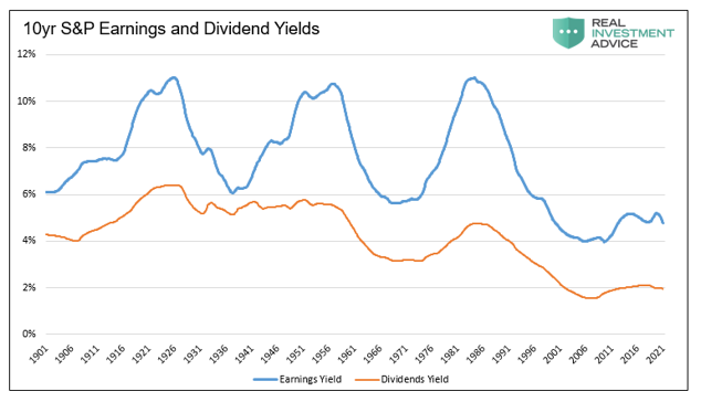 10 Yr S&P Earnings And Dividend Yield