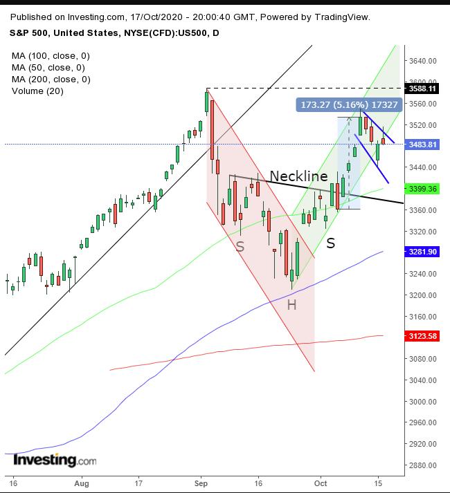 S&P 500 Daily