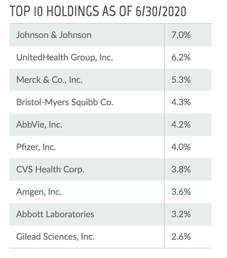 THQ Top Holdings