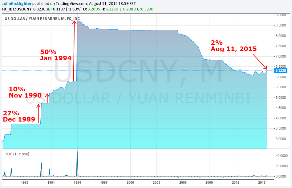 Usd Cny Monthly Chart