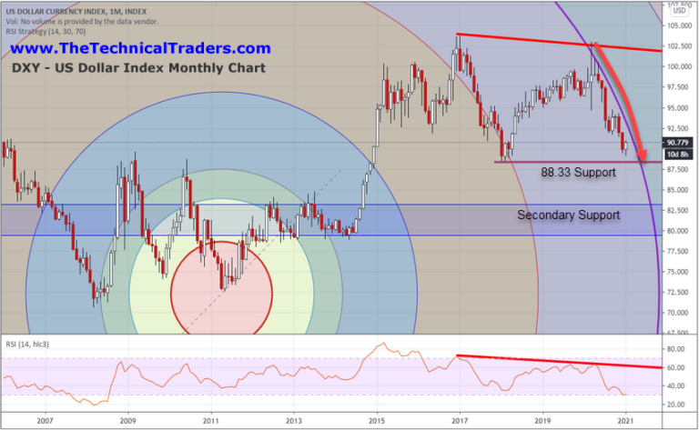 US Dollar Index Monthly Chart