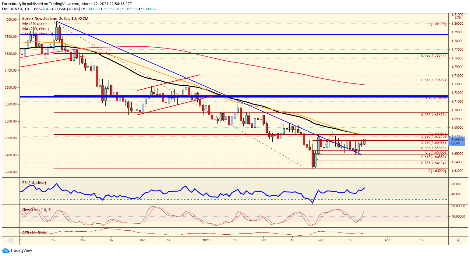 EUR/NZD Daily Chart.