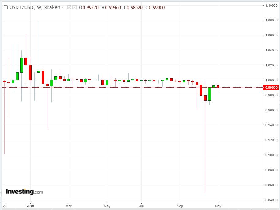 USDT/USD Weekly