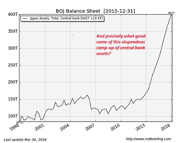 BOJ Balance Sheet 2015-12-31