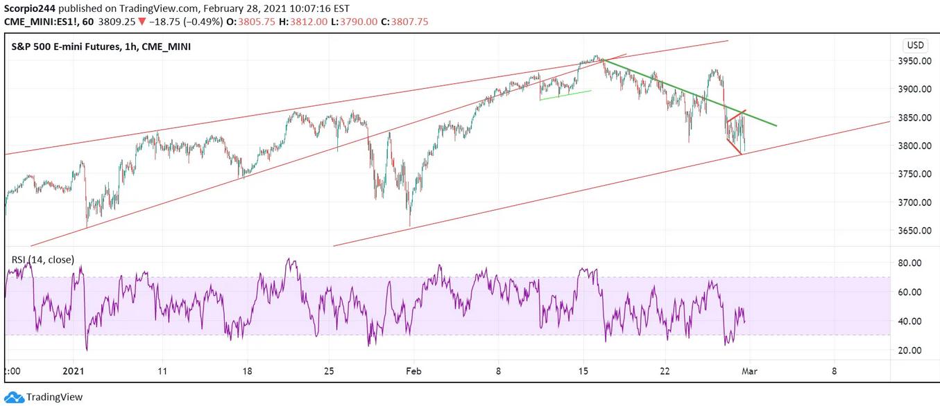 S&P 500 Emini Futures 1-Hr Chart