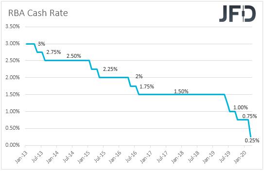 RBA interest rates