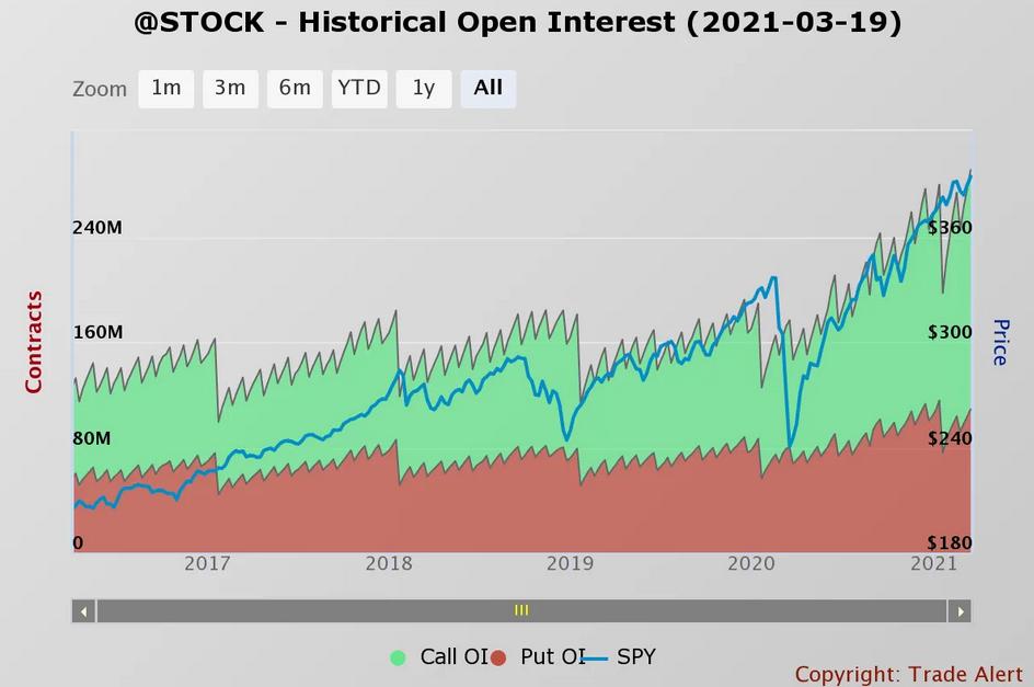 Stock - Historical Open Interest