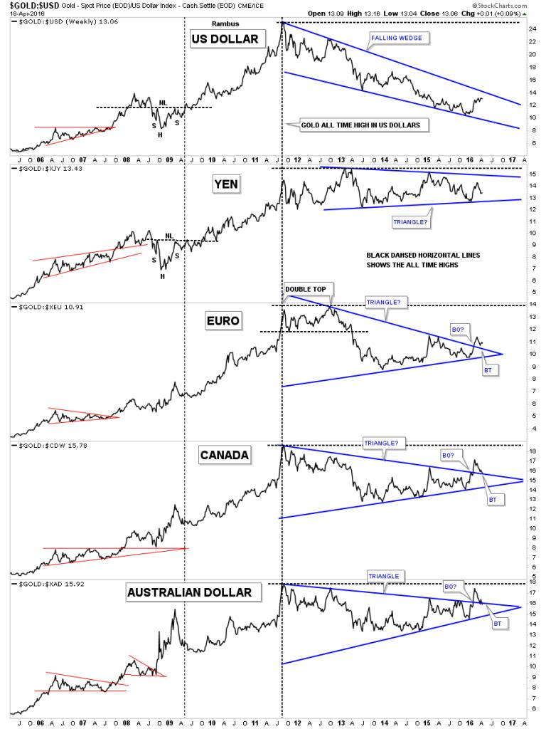 Gold:USD vs JPY vs EUR vs CAD vs AUD Weekly 2005-2016