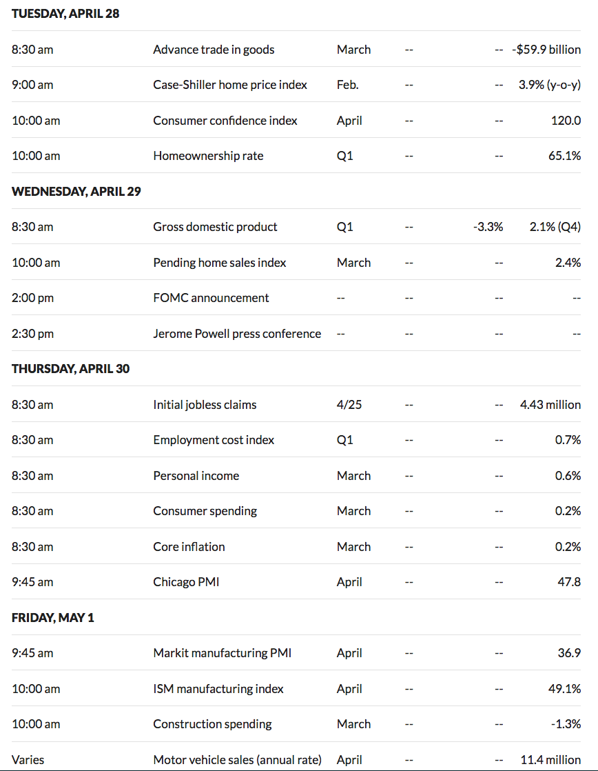Next Weeks Economic Calendar