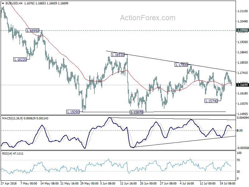 Eur Usd 4 Hour Chart