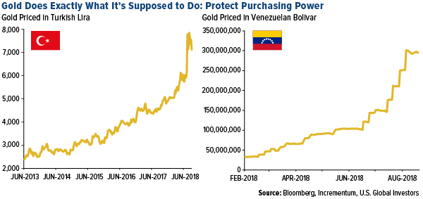 Gold does exactly what it should do: protect purchasing power
