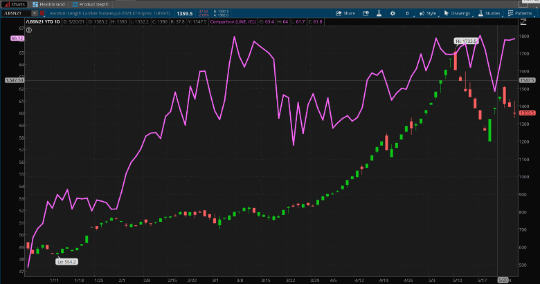 Lumber And Crude Combined Daily Chart.