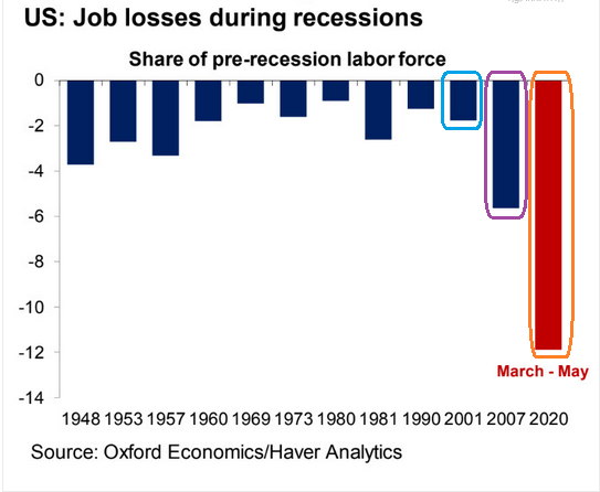 US Job Losses During Recessions