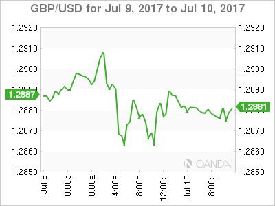 GBP/USD July 9-10 Chart