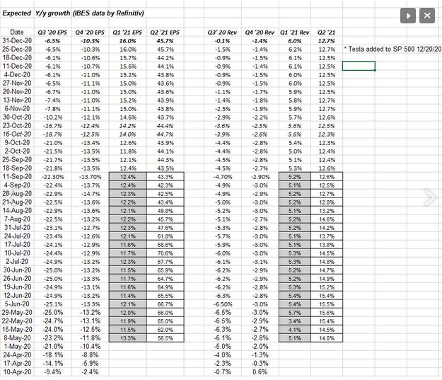 2021 S&P 500 Estimates