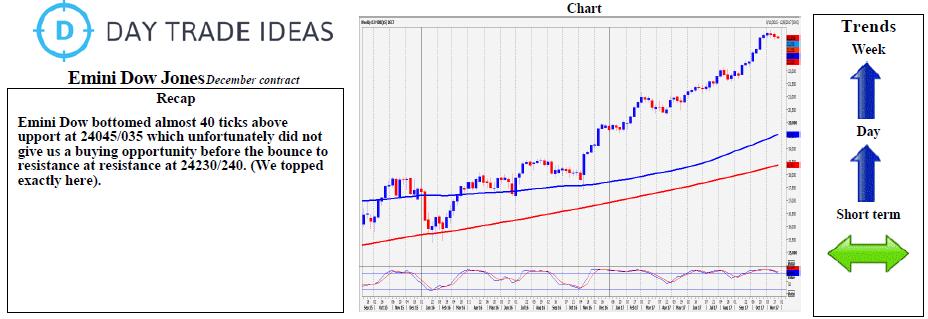 Emini Dow Jones Weekly Chart