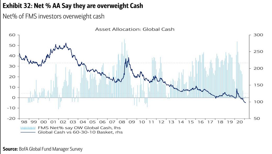 محاصصة الأصول من النقد العالمي