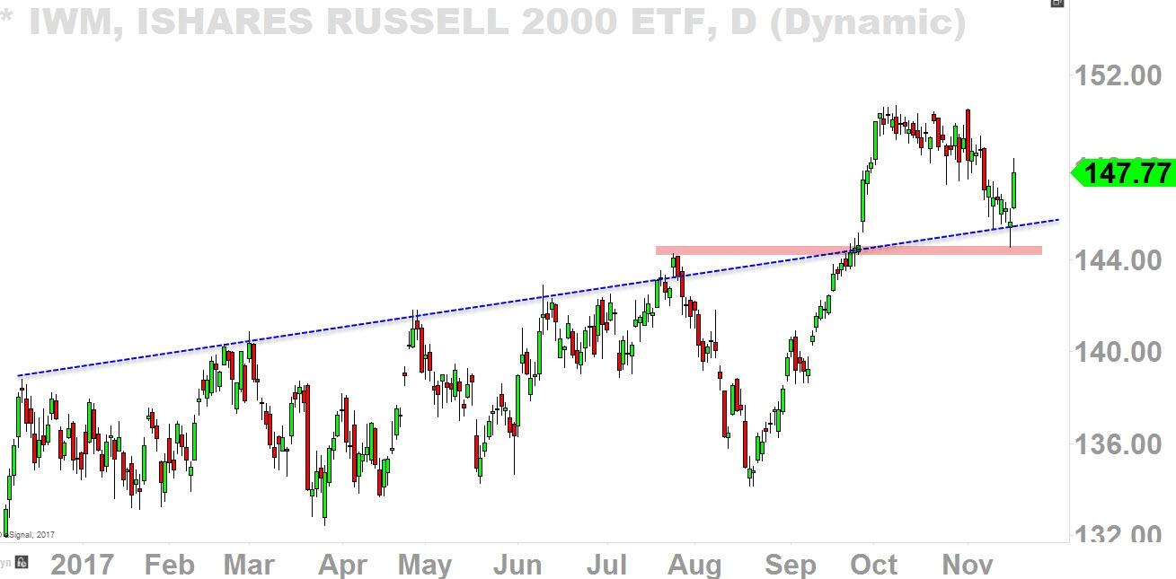 Daily iShares Russell 2000 ETF