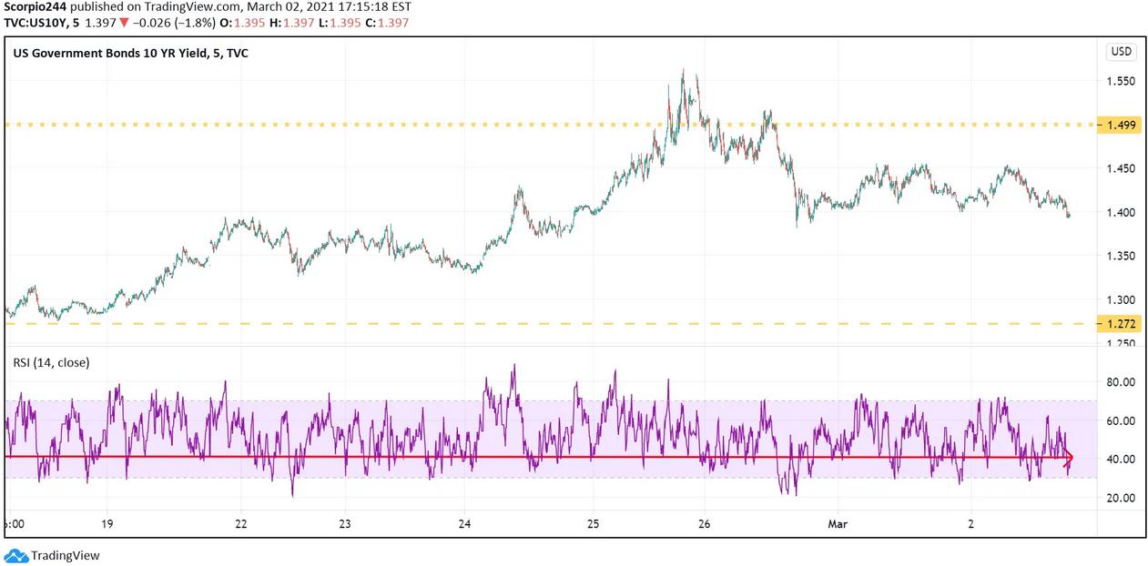 US Govt Bond 10 Yr Yield Chart