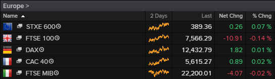 Europe Stock Indices