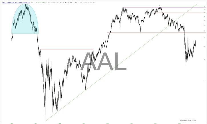 AAL Chart