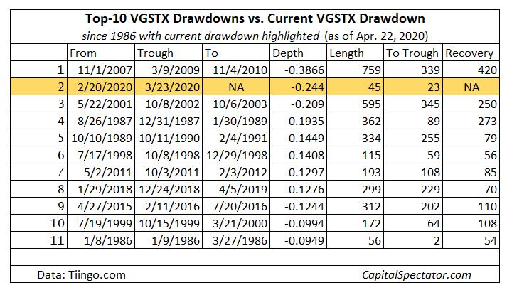 Top 10 VGSTX Drawdowns Vs Current VGSTX Drawdowns