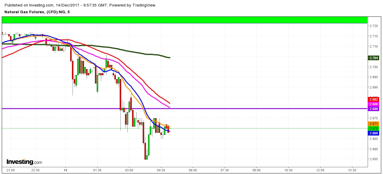 Natural Gas Futures Price 5 Minutes Chart