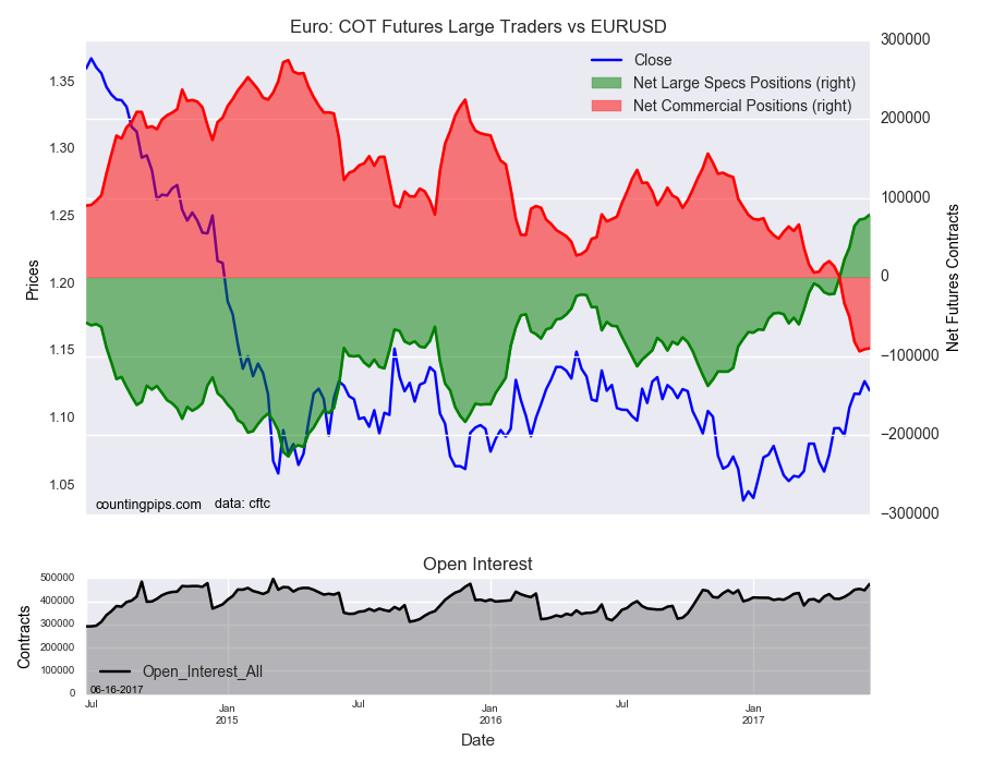 Euro COT Futures Large Traders Vs EUR/USD