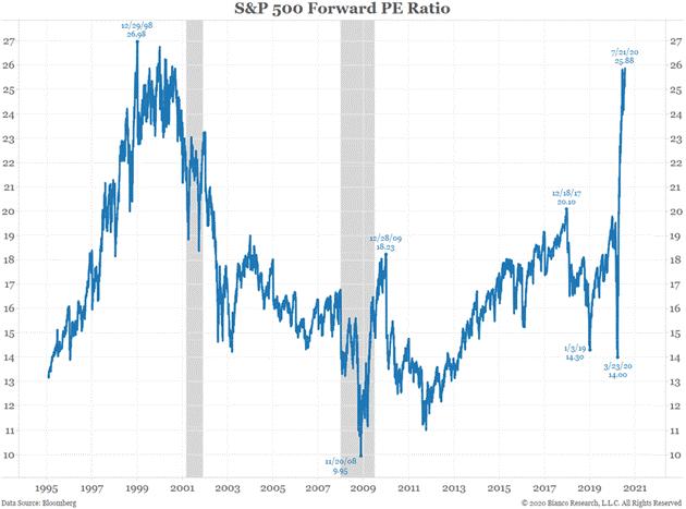 S&P 500 Forward PE Ratio