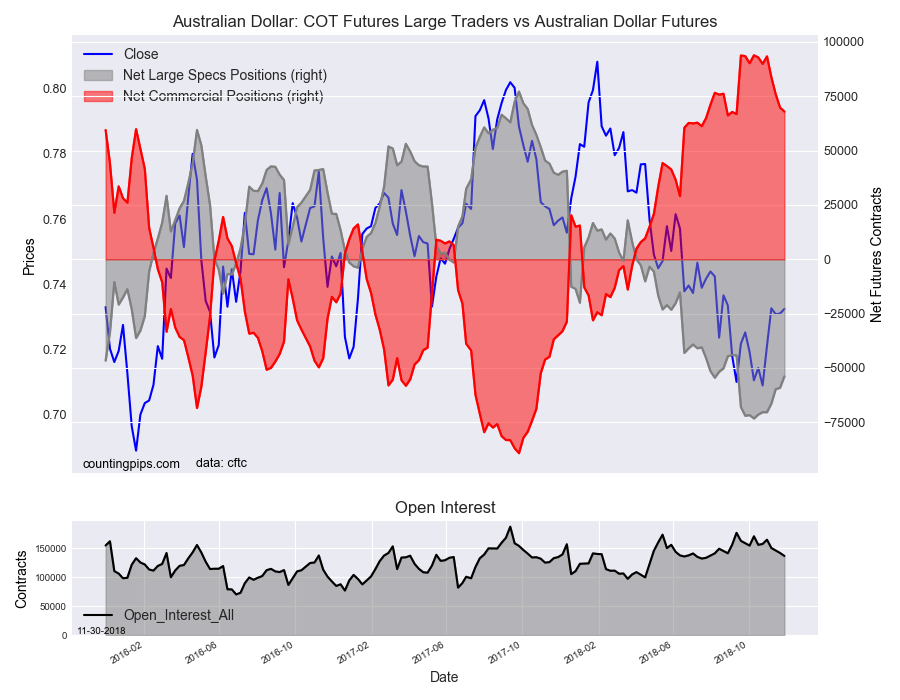 COT Futures Large Traders Vs Australian Dollar Futures